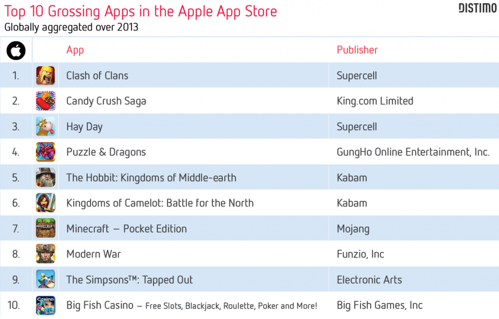 Top 10 Grossing Apps in the Apple App Store